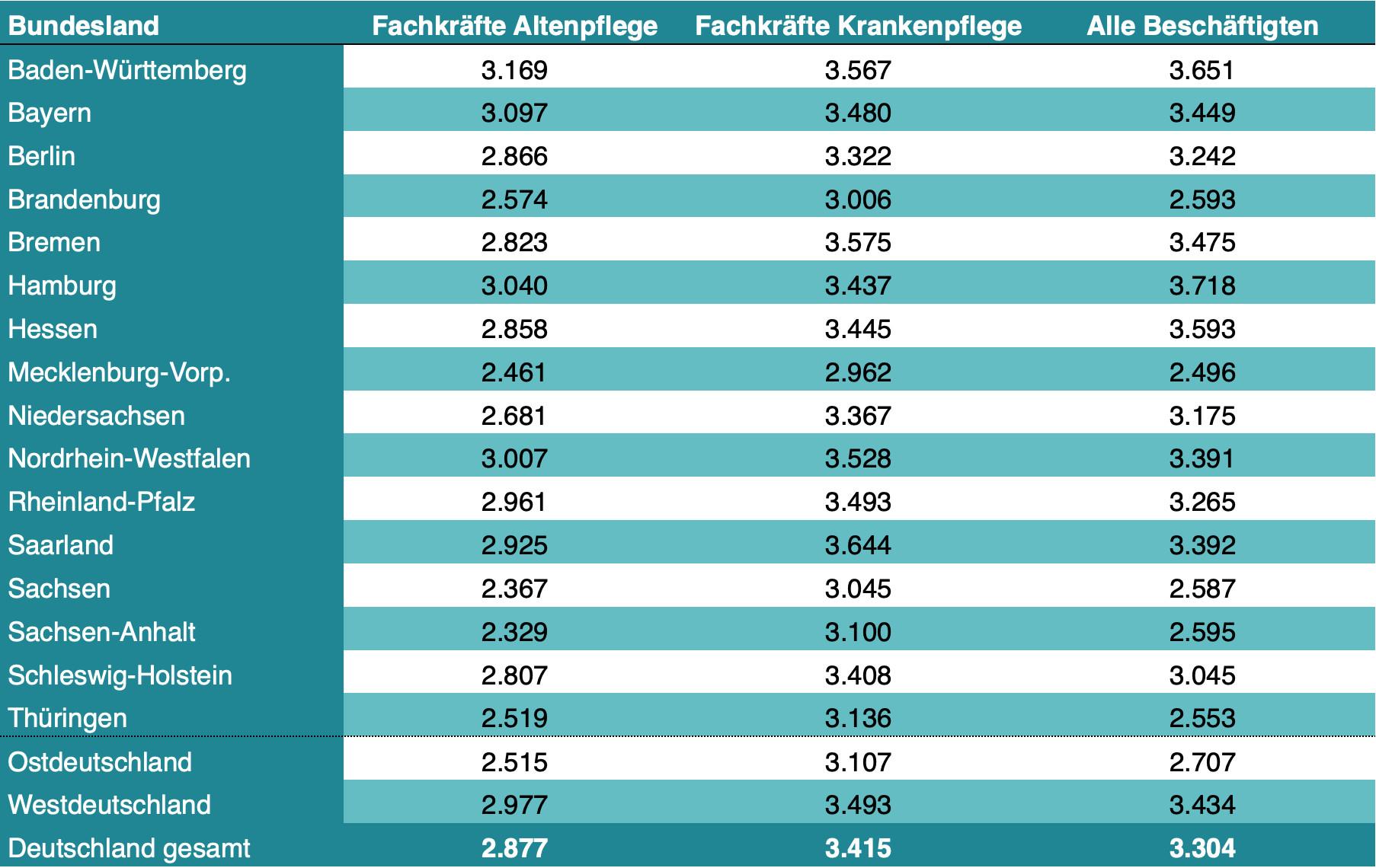 Altenpfleger Gehalt - Bruttoentgelte nach Bundesländer